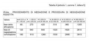Negoziazione assistita - tariffe